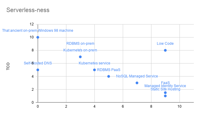 Scatter graph comparing software components like FaaS and RDBMS on a scale of TCO and Focus. There is a cluster in the bottom right with Serverless characteristics (High focus, low TCO)